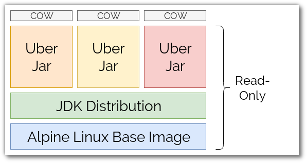 Image layers with uberjars